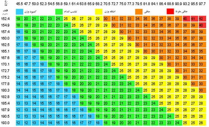 جدول تغییرات وزنی تهیه کنید.
